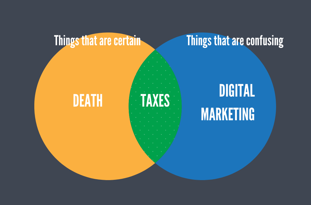 Death and Taxes and Digital Marketing